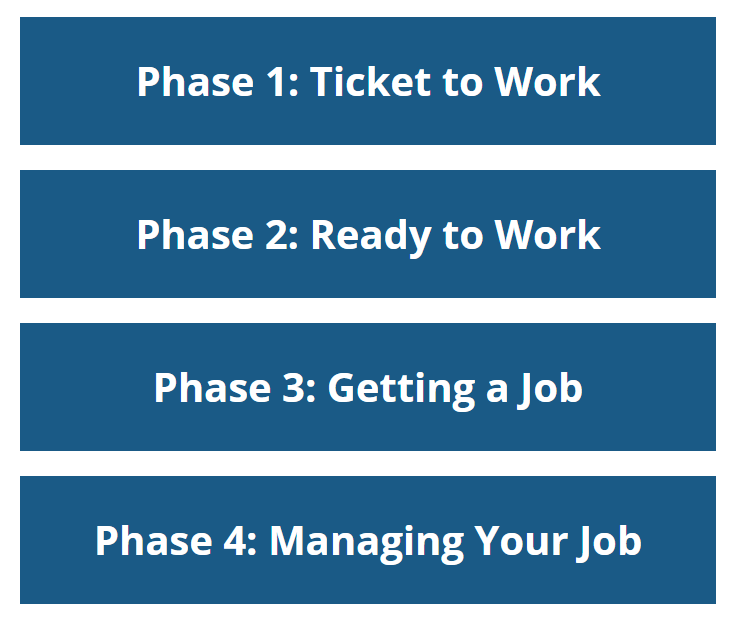 Box of 4 Phases. Phase 1: Ticket to Work. Phase 2: Ready to Work. Phase 3: Getting a Job. Phase 4: Managing Your Job.