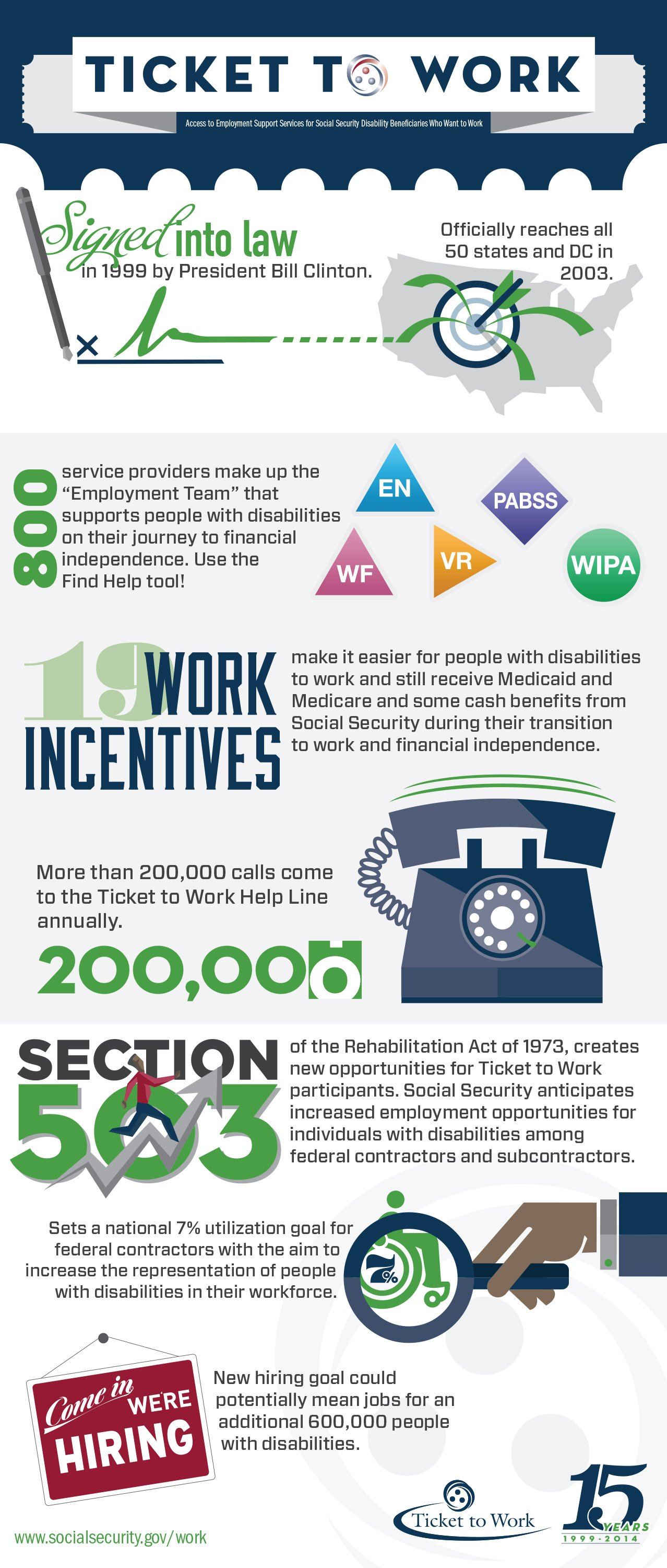 Ticket to Work 15-year Anniversary Infographic