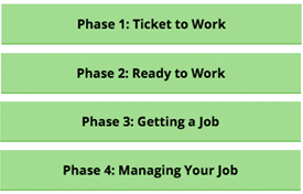 Button images for the four Path to Work phases